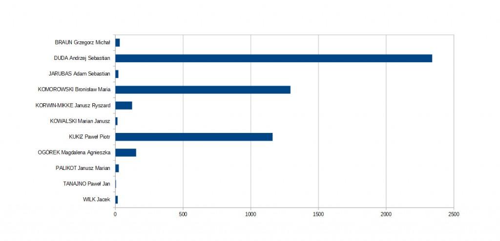wyniki-wyborow-prezydenckich-swierklany-i-tura